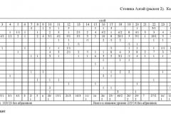 Таблица-3