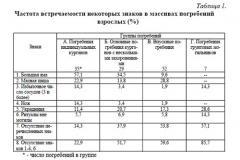 Таблица 1. Частота встречаемости некоторых знаков в массивах погребений взрослых