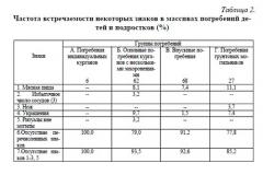 Таблица 2. Частота встречаемости некоторых знаков в массивах погребений детей и подростков