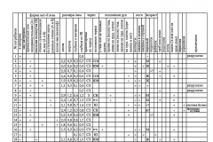 Таблица 1. Погребальный обряд захоронений грунтового могильника у разъезда Ивановский.