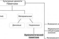 Рис. 1. Археологические памятники в иерархии культурных ценностей