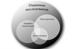 Рис. 2. Типология охранных археологических исследований