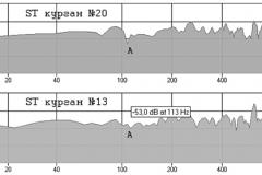 Рис. 4. Анализ спектра преобразованных линейных треков с кургана № 20 (1) и кургана № 13 (2). Участок спектра А-В использованный для идентификации обработчика