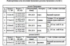 Таблица 4. Радиокарбонные даты поселения Орошаемое (раскопы Орошаемое и Алгай 1)