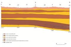 Рис. 3. Раскоп Орошаемое. Стратиграфия северной стенки раскопа по линии А-Б-В