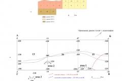 Рис. 7. Поселение Орошаемое, раскоп Алгай 1. 1 – схема расположения квадратов; 2 – планиграфия раскопа