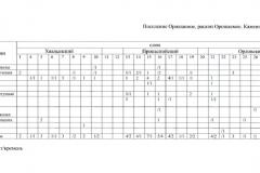 Таблица 1. Поселение Орошаемое. Раскоп Орошаемое. Каменный инвентарь