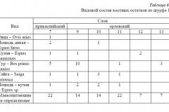 Таблица 6. Видовой состав костных остатков из шурфа 1