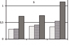Рис. 1. Средневзвешенное содержание карбонатов (А), ЛРС (Б) и гипса (В) в погребенных и современных почвах (%)