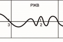 Рис 2. Изменение атмосферной увлажненности степной зоны Нижнего Поволжья во второй половине голоцена (Кудеяров и др., 2008, с. 17)