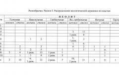 Рис. 13. Разнобрычка. Ямочно-гребенчатая керамика (1-2)