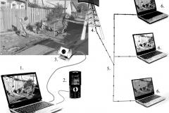 Рис. 2. Структурная схема построения WEB-мониторинга при археологических работах (Увек, 2006). Условные обозначения: 1 – мобильный компьютер, 2 – сотовый телефон с подключением через USB-порт компьютера, 3 – WEB-камера, 4 – приёмная станция сотовой связи, 5 – подключение к сети Internet через поставщика услуг (провайдера), 6 – персональные компьютеры пользователей (клиенты), 7 – участок археологических исследований