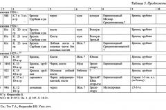 Таблица 15