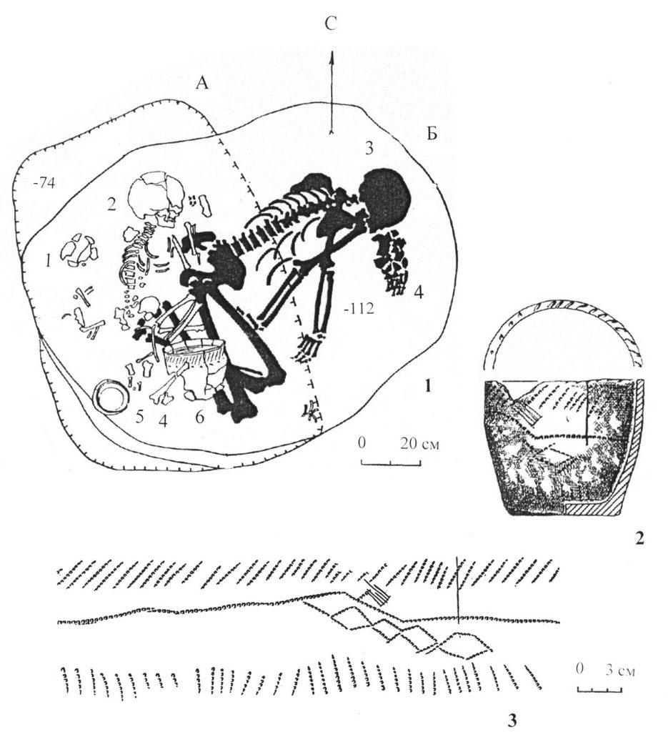 Рис. 1. Материалы погребений 108 (А) и 111 (Б) из Смеловского грунтового могильника. 1 – комплекс с подхоронением п. 108 к п. 111: 1, 2 – детские скелеты из п. 108; 3 – скелет человека из п. 111; 4 – кости МРС; 5, 6 – сосуды из п. 108. 2 – сосуд с пиктограммой из п. 108. 3 – пиктограмма с хтонической мифологемой.
